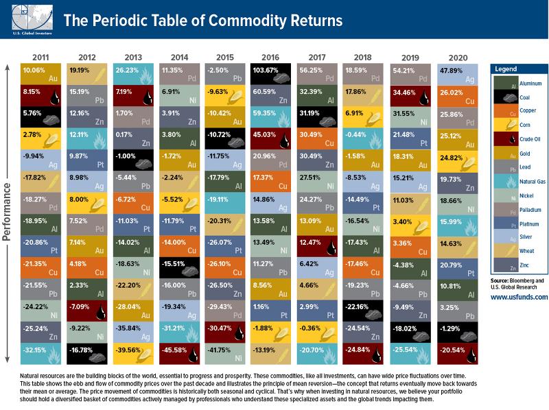 상품(원자재) 수익 주기율표(2021년판) - 상품 가격 움직임, 실버 라이닝스(은 가격 상승), As Gold as the Hills, 최고의 하락 오일 상품
