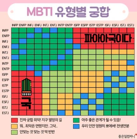 MBTI 유형별 궁합