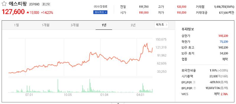 코로나19 모더나 관련주 테마주 대장주 TOP7