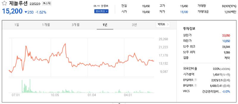 시노팜 관련주 대장주 TOP9
