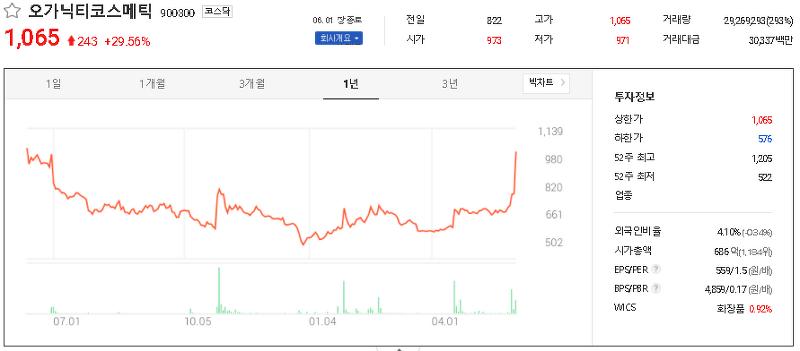 엔젤산업 관련주 테마주 대장주 TOP22