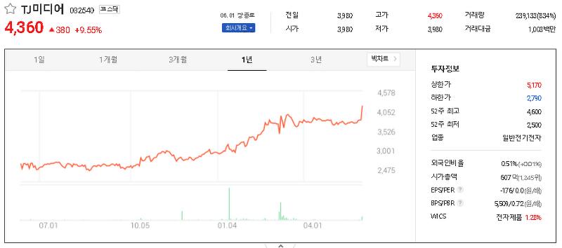 엔터테인먼트 관련주 테마주 대장주 TOP26
