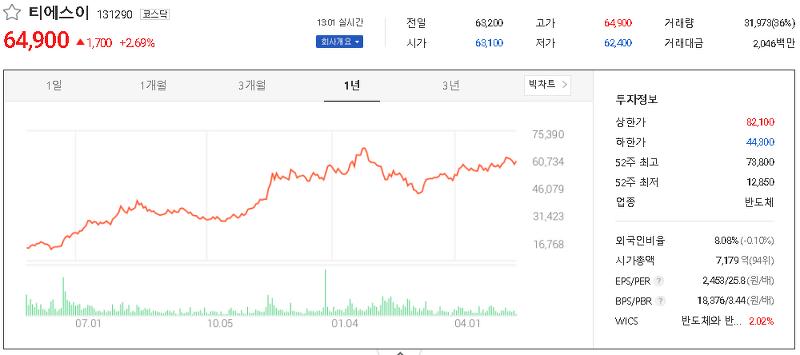 LED장비 관련주 테마주 대장주 TOP13