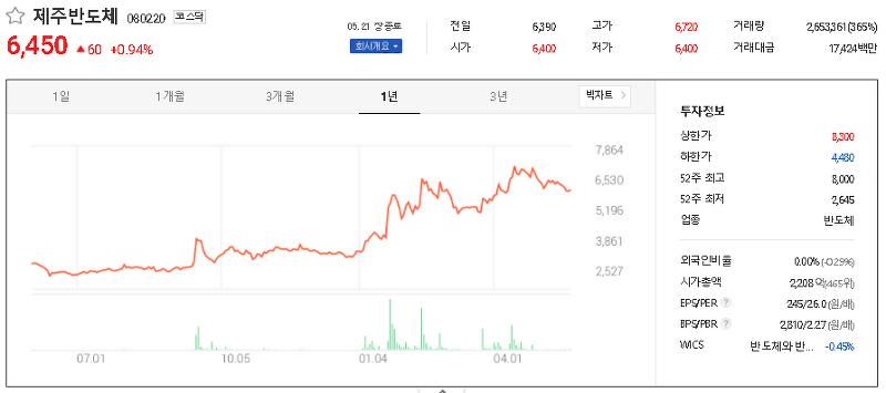 코로나19 화이자 관련주 테마주 대장주 TOP7