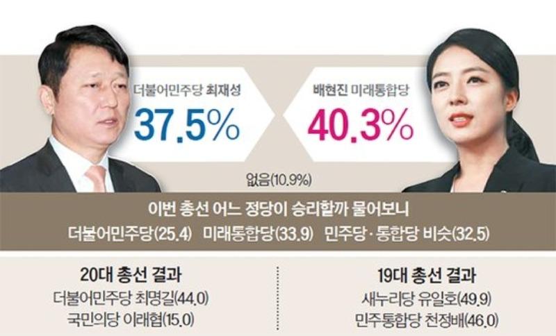 송파을 최재성 배현진 여론조사