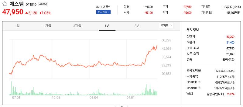 음원/음반 관련주 테마주 TOP12