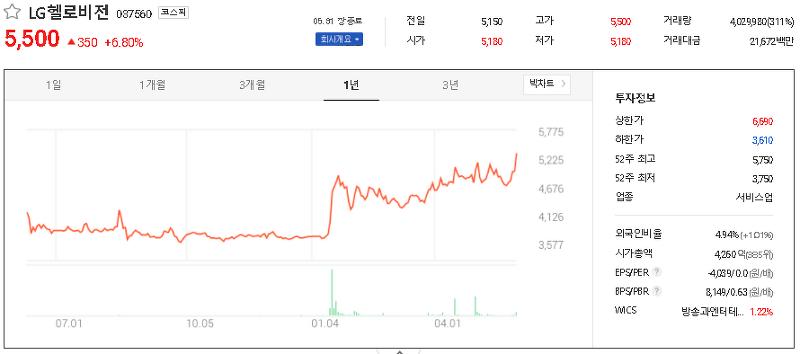 케이블TV SO/MSO 관련주 테마주 대장주 TOP6