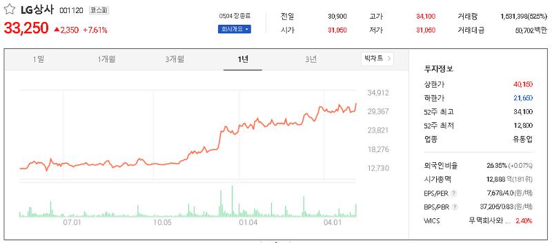 종합상사 관련주 테마주 대장주 TOP7