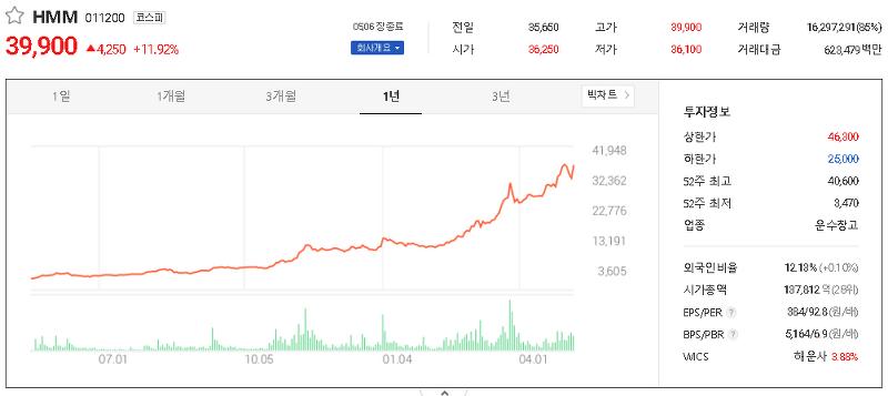 해운 관련주 테마주 대장주 TOP4