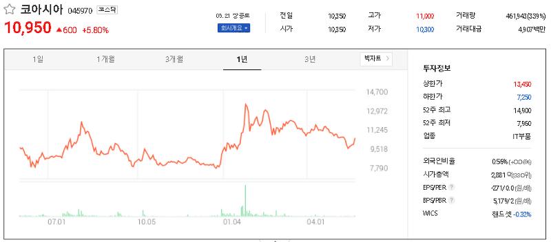 음성인식 관련주 테마주 대장주 TOP15