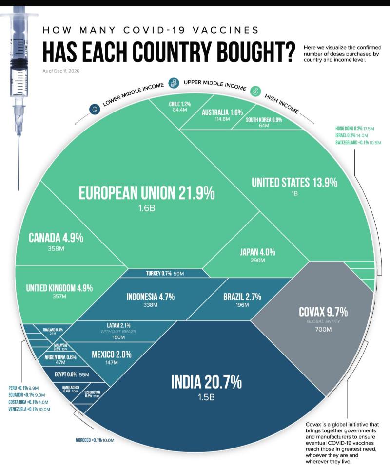 전 세계 코로나바이러스 백신 추적(국가별 코로나바이러스 백신 공급, 코로나바이러스 백신 사업)