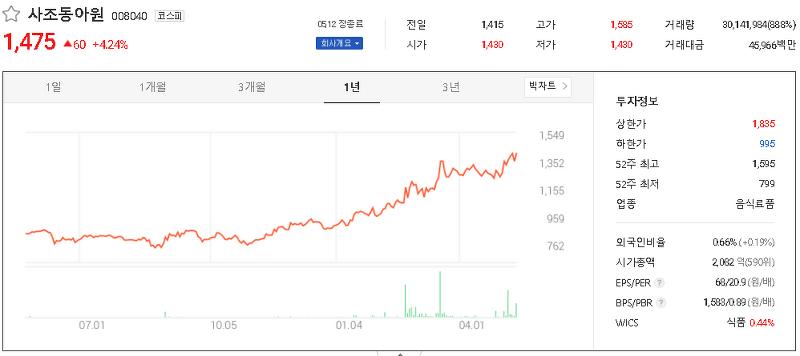 사료 관련주 테마주 대장주 TOP18