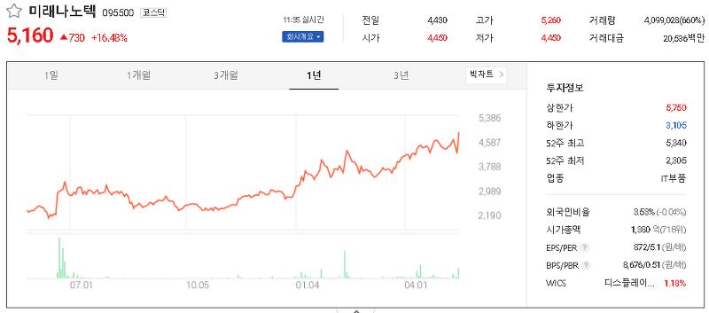 터치패널(스마트폰/태블릿PC) 관련주 테마주 대장주 TOP8