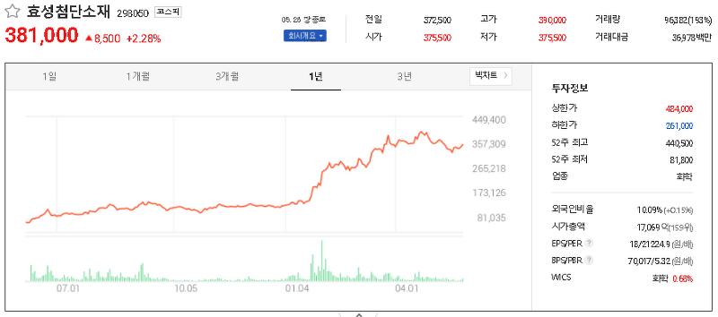 수소차 관련주 테마주 대장주 TOP34