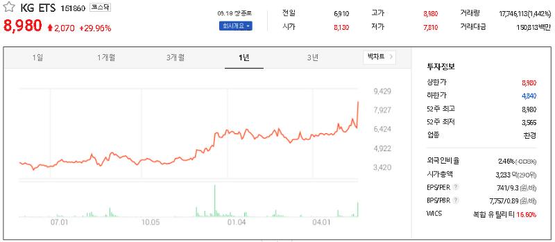 폐기물처리 관련주 테마주 대장주 TOP9