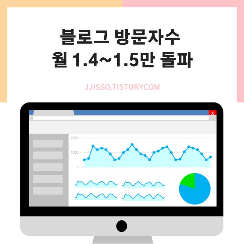 블로그 방문자수 월 1.5만명 돌파