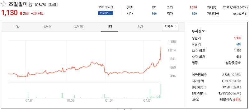 비철금속 관련주 테마주 대장주 TOP21