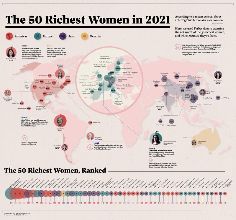 매핑 : 2021년 세계에서 가장 부유한 여성 50인 - 세계에서 가장 부유한 여성은 어디에?, 아낌없이 주기 - 기부