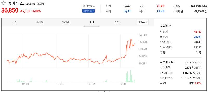 코로나19 덱사메타손 관련주 테마주 대장주 TOP15