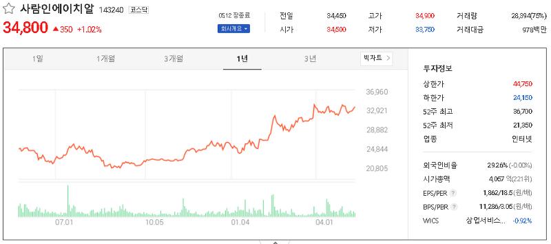 일자리 취업 관련주 테마주 대장주 TOP7