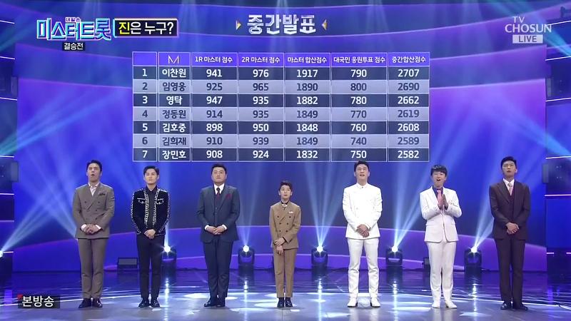 미스터트롯 11회 결승전 마지막회 시청률 35.7 리뷰