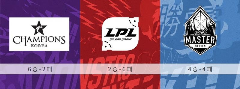 리프트 라이벌즈 결승전 대회 방식 (한국/중국/대만)
