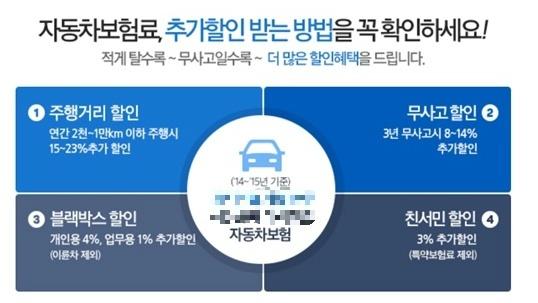 자동차보험 서민우대 할인 - 할인 대상 및 제출 서류 알아보아요