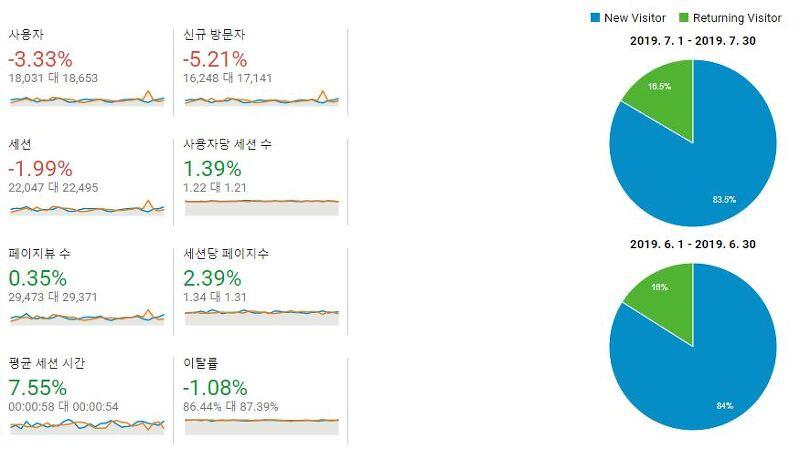 구글 애널리틱스를 활용한 블로그 방문자 통계 분석 - 방문자의 변화