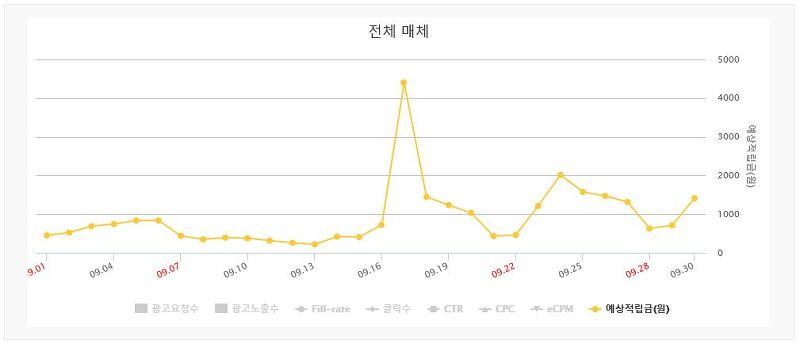 블로그로 돈벌기(11개월차)-9월 방문자 통계 및 광고 수익 현황