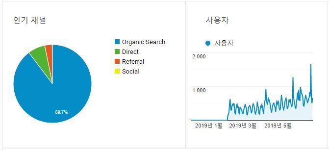 구글 애널리틱스를 활용한 블로그 방문자 통계 분석 - 구글이 역전하나?