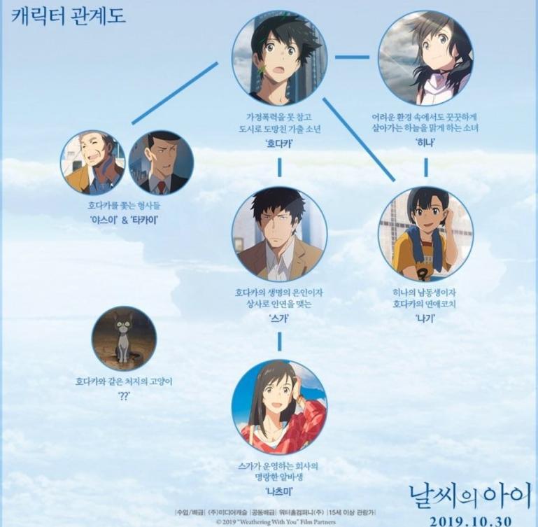 날씨의 어린아이 한 번 더 보고 말해보기~~(2019/11/06)[4.5/5]