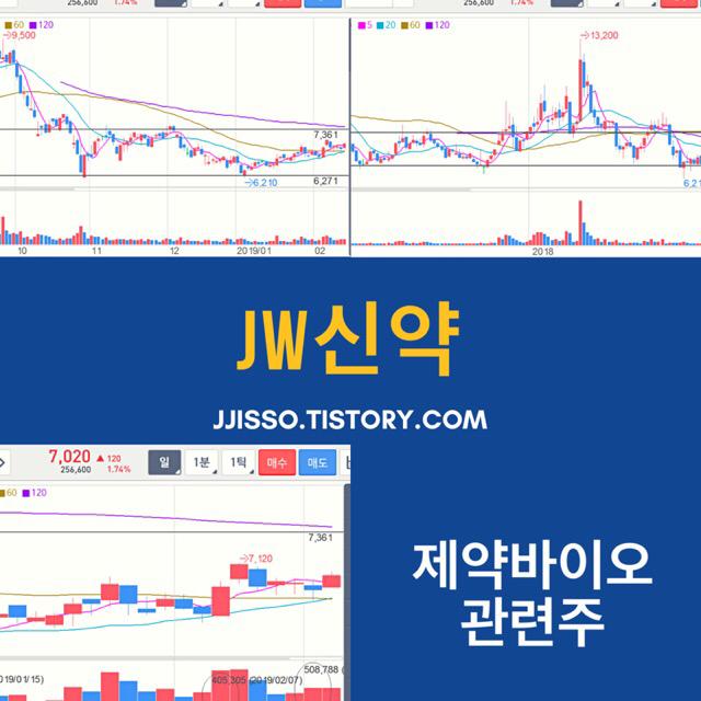 JW신약.. 수급유입 보인다.