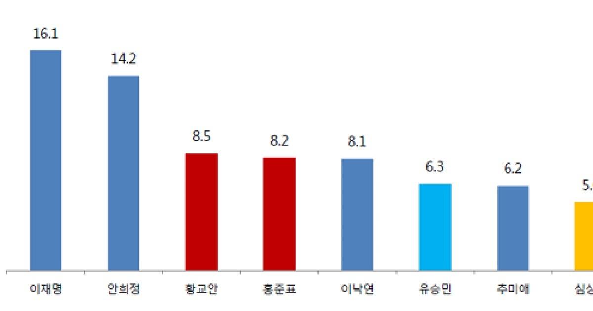 [데일리안 여론조사] 차기 대권 선호도 1, 2위 이재명·안희정 '박빙'
