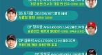 'FA 로이드' 나지완, 김주찬의 공백을 메워라