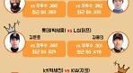 '호랑나비' 나지완, 첫 3할·30홈런·100타점 쏜다