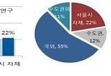 [잿빛재앙]초미세먼지주의보 때 중국 등 국외 영향 72%