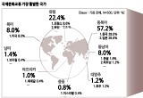 국제문화교류 가장 활발한 나라는 '중국'과 '일본'