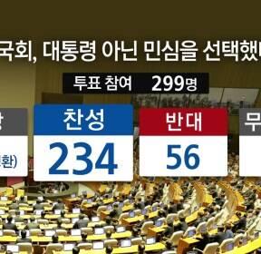 박근혜 대통령 탄핵 찬성 234표..압도적 가결 ①