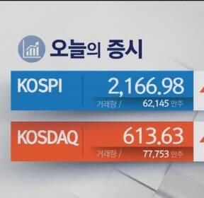 코스피, '눈치 보기' 장세 속 이틀 연속 상승 마감