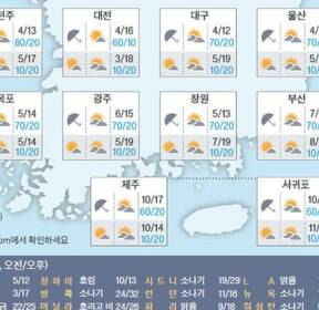 [오늘의 날씨] 3월 29일