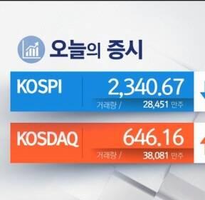'강보합' 출발 코스피, 상위 종목 부진에 하락폭 확대