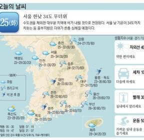 [오늘의 날씨] 25일, 서울 한낮 34도 무더위