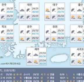 [오늘의 날씨] 8월 22일