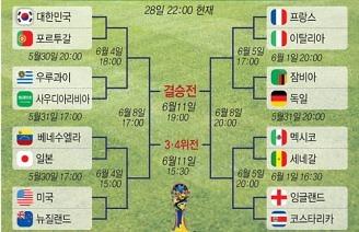[그래픽] FIFA U-20 월드컵 코리아 대진표(28일 22시 현재)