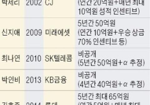 100억설 '솔솔'..박성현, 몸값도 '남달라'