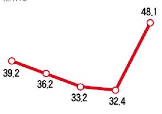 면세자 더 늘린 세법개정..절반 가까이 근로소득세 '0'