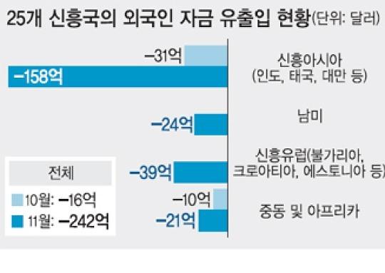 [월드 이슈] 미 금리 인상 '초읽기'.. 신흥국 경제 '유탄'