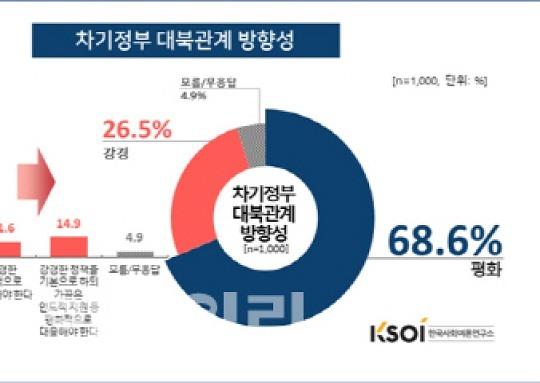 차기정부 대북정책..평화 68.6% vs 강경 26.5%