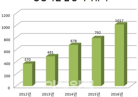 '용감한 아빠' 늘었다..공공기관 男 육아휴직 28.4%↑