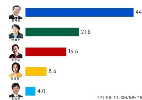 문재인 44%, 안철수 22%, 홍17%, 심9%, 유4%